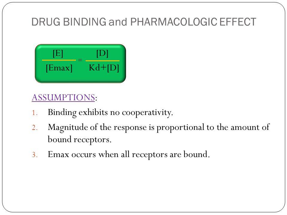 DRUG BINDING and PHARMACOLOGIC EFFECT