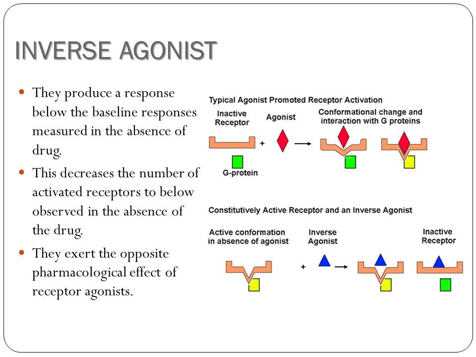 INVERSE AGONIST They produce a response below the baseline responses measured in the absence of drug.