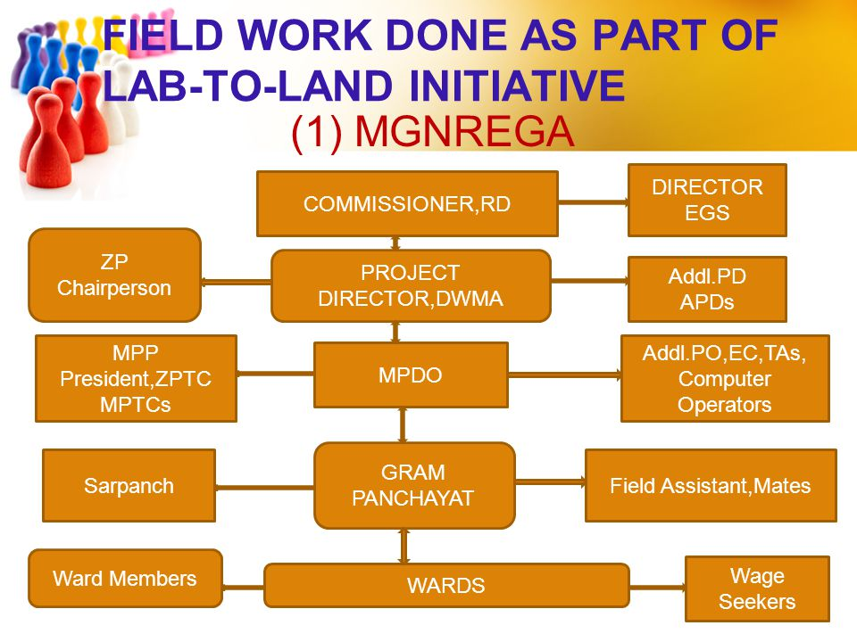 FIELD WORK DONE AS PART OF LAB-TO-LAND INITIATIVE