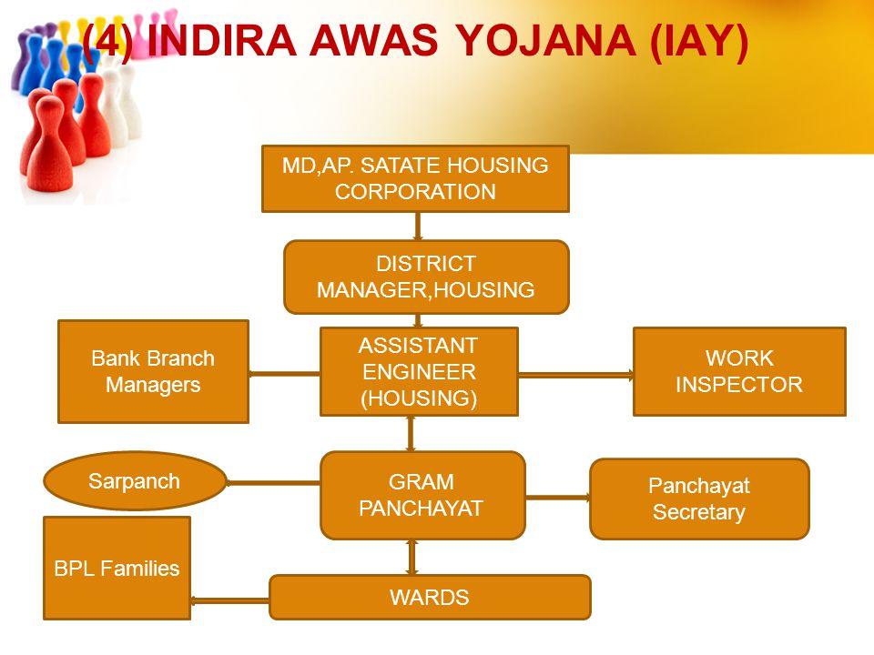 (4) INDIRA AWAS YOJANA (IAY)