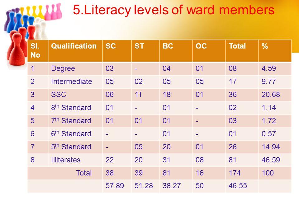 5.Literacy levels of ward members
