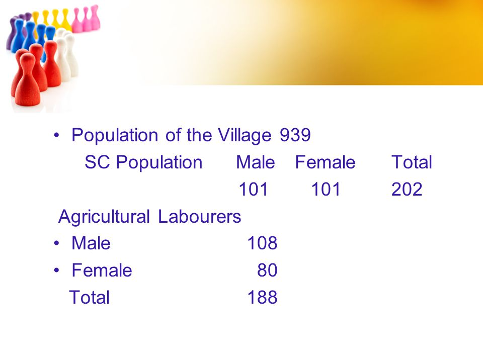 Population of the Village 939