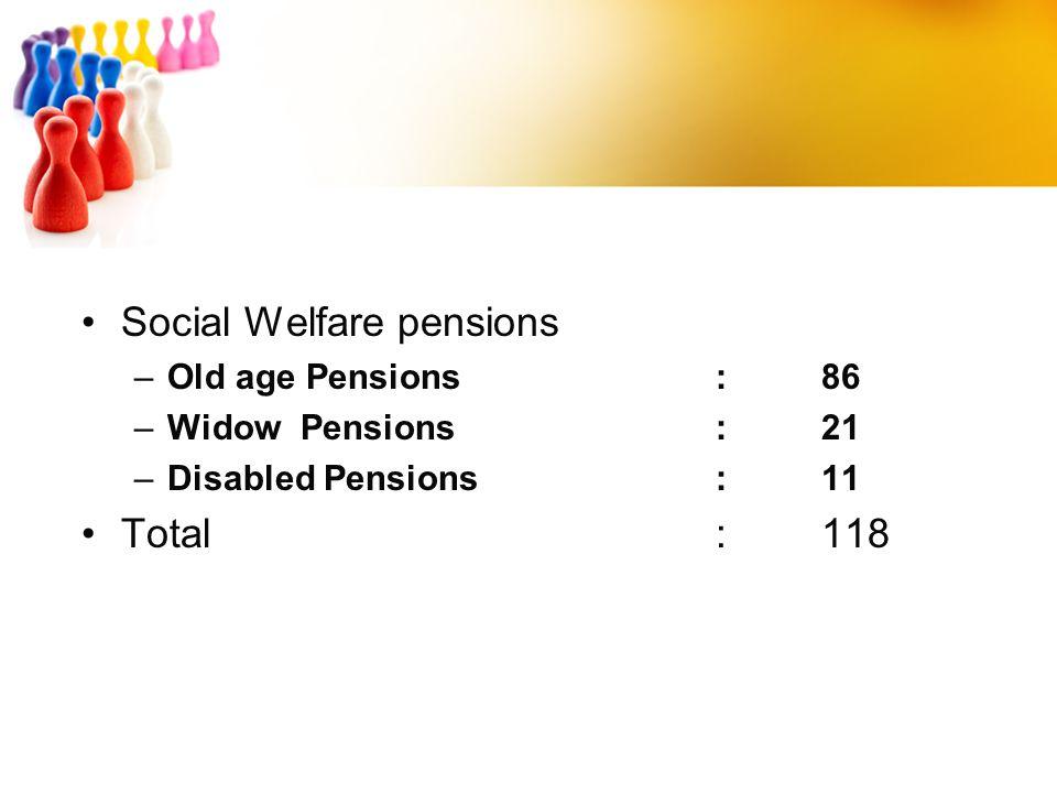 Social Welfare pensions