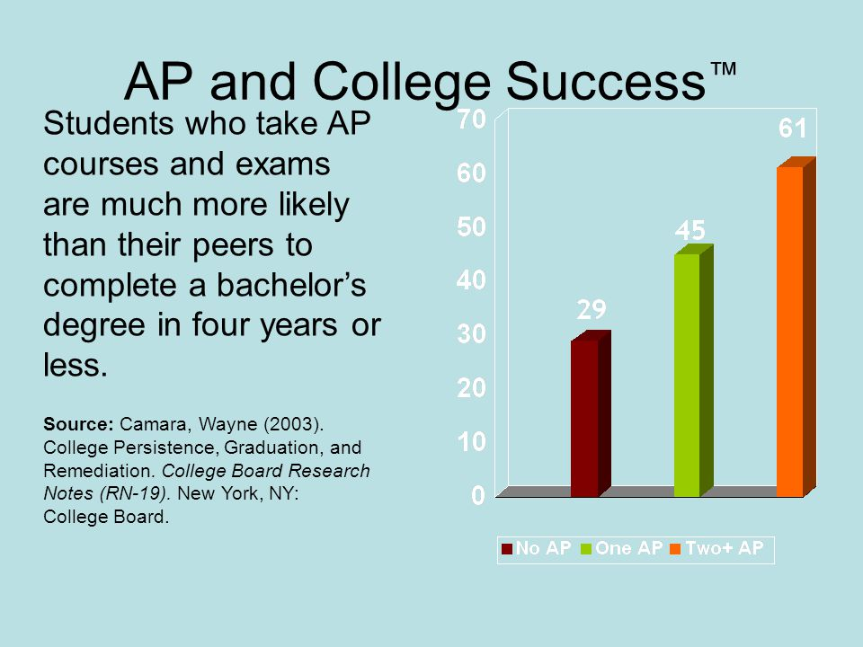 AP and College Success™