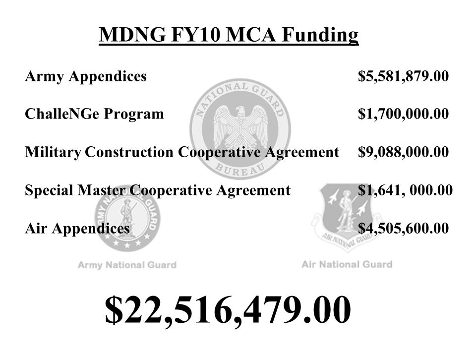 MDNG FY10 MCA Funding Army Appendices $5,581,879.00 ChalleNGe Program $1,700,000.00 Military Construction Cooperative Agreement $9,088,000.00 Special Master Cooperative Agreement $1,641, 000.00 Air Appendices $4,505,600.00 $22,516,479.00