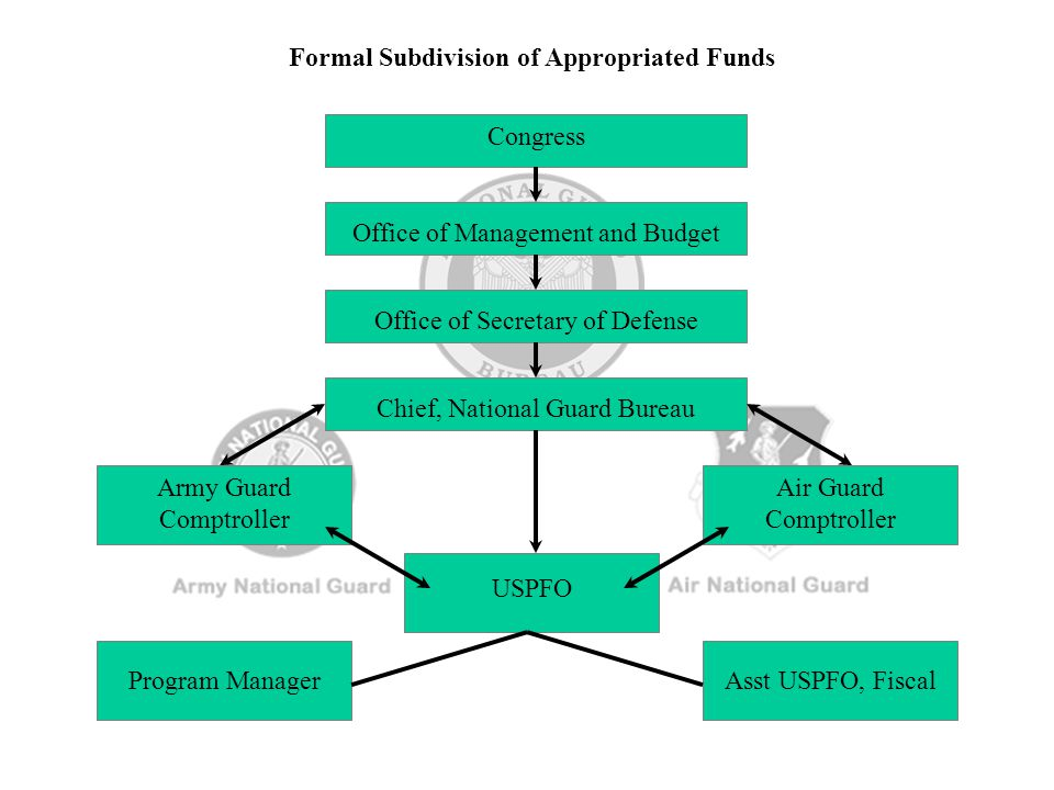 Formal Subdivision of Appropriated Funds