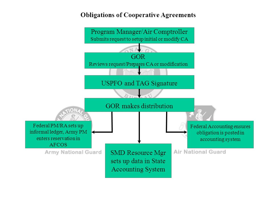 Obligations of Cooperative Agreements