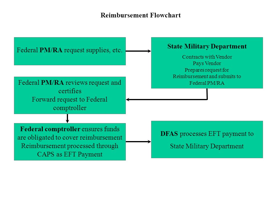 Reimbursement Flowchart State Military Department