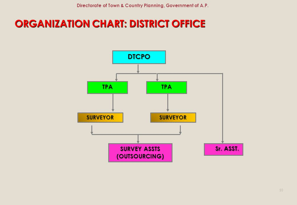 Directorate of Town & Country Planning, Government of A.P.