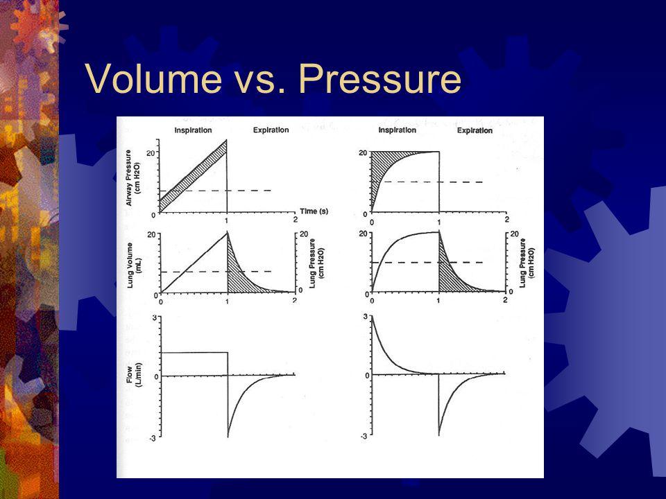 Volume vs. Pressure