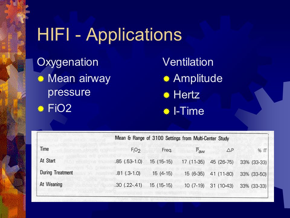 HIFI - Applications Oxygenation Mean airway pressure FiO2 Ventilation