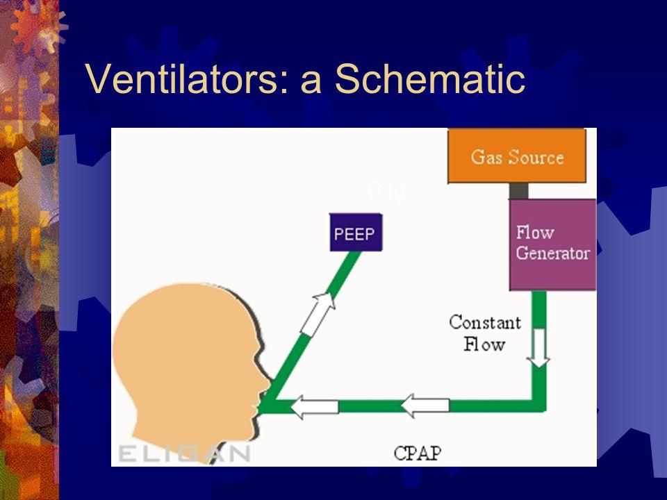 Ventilators: a Schematic