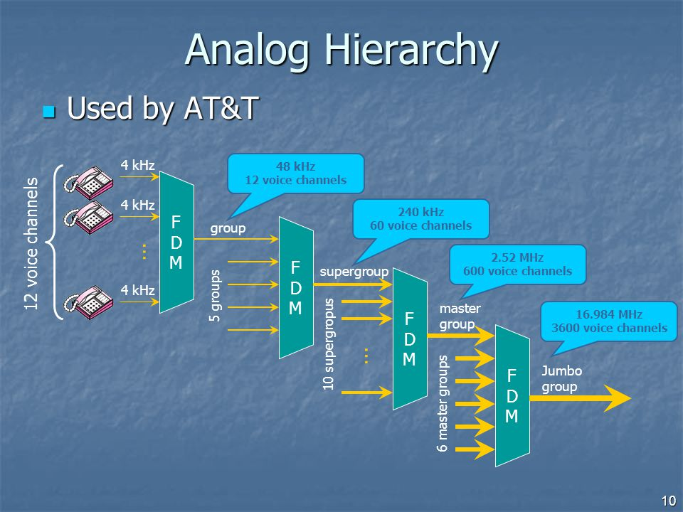 Analog Hierarchy Used by AT&T … … 12 voice channels F D M F D M F D M