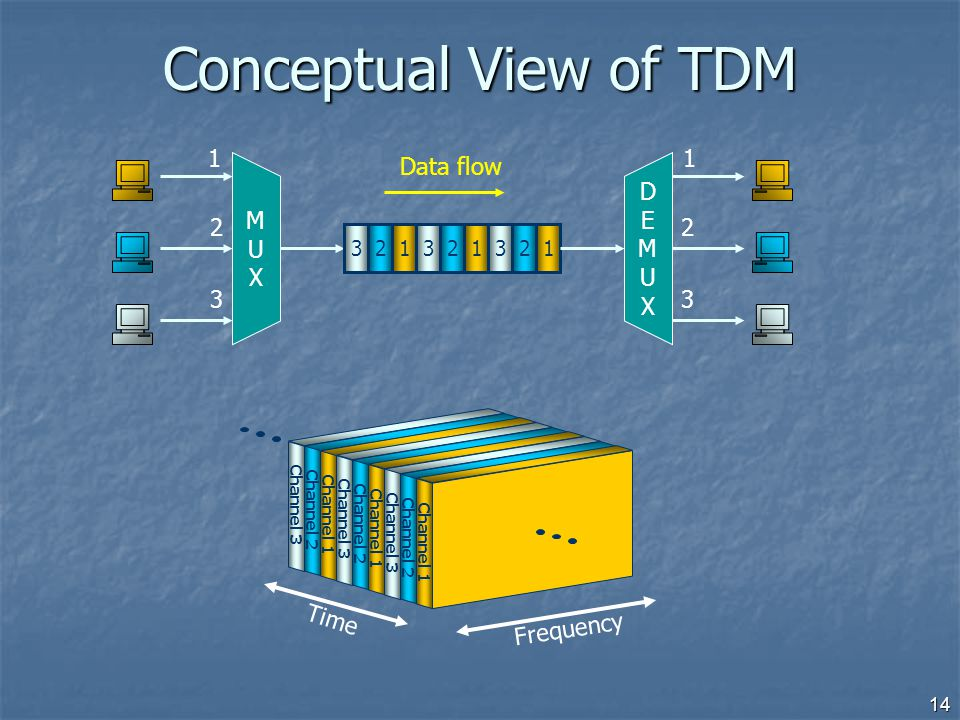 Conceptual View of TDM M U X 1 2 3 1 Data flow 2 D E M U X 3 Time