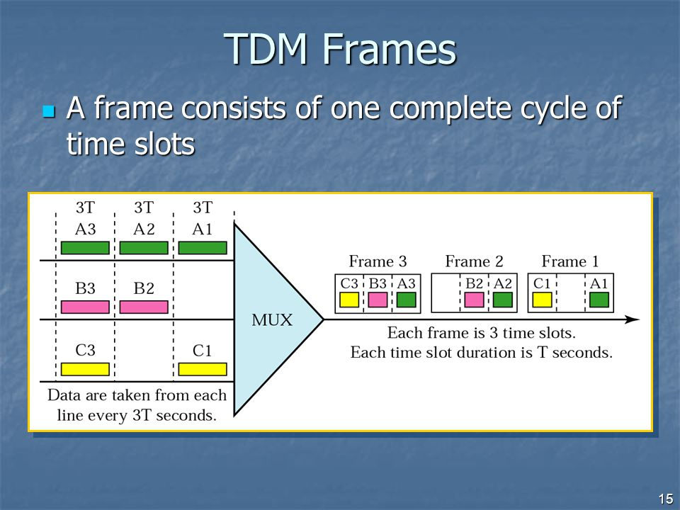 TDM Frames A frame consists of one complete cycle of time slots