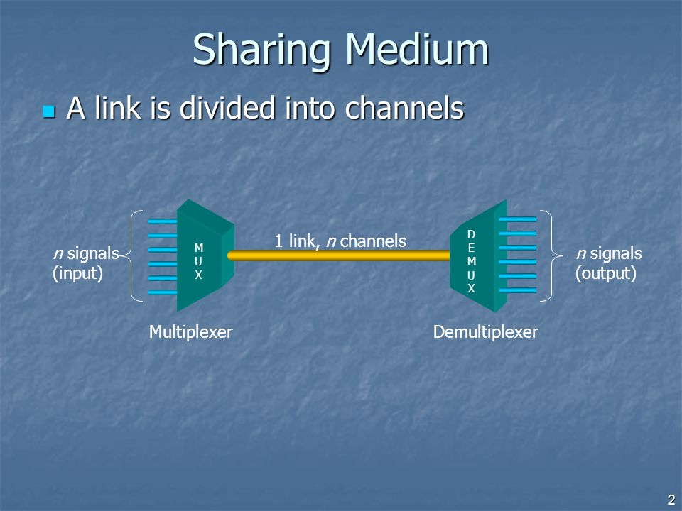 Sharing Medium A link is divided into channels 1 link, n channels