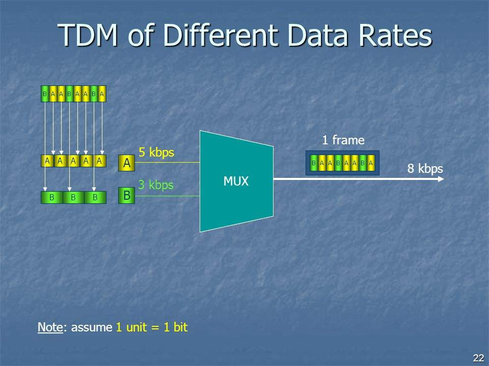 TDM of Different Data Rates