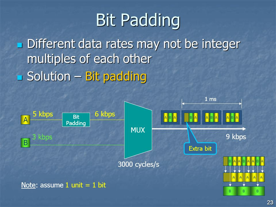 Bit Padding Different data rates may not be integer multiples of each other. Solution – Bit padding.