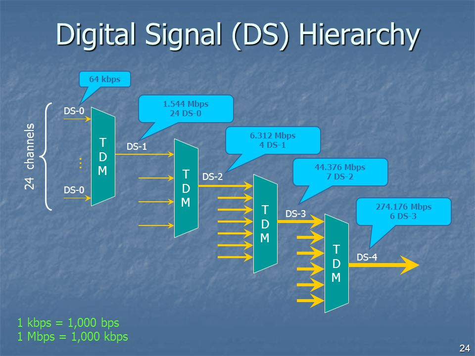 Digital Signal (DS) Hierarchy