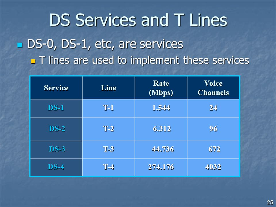 DS Services and T Lines DS-0, DS-1, etc, are services