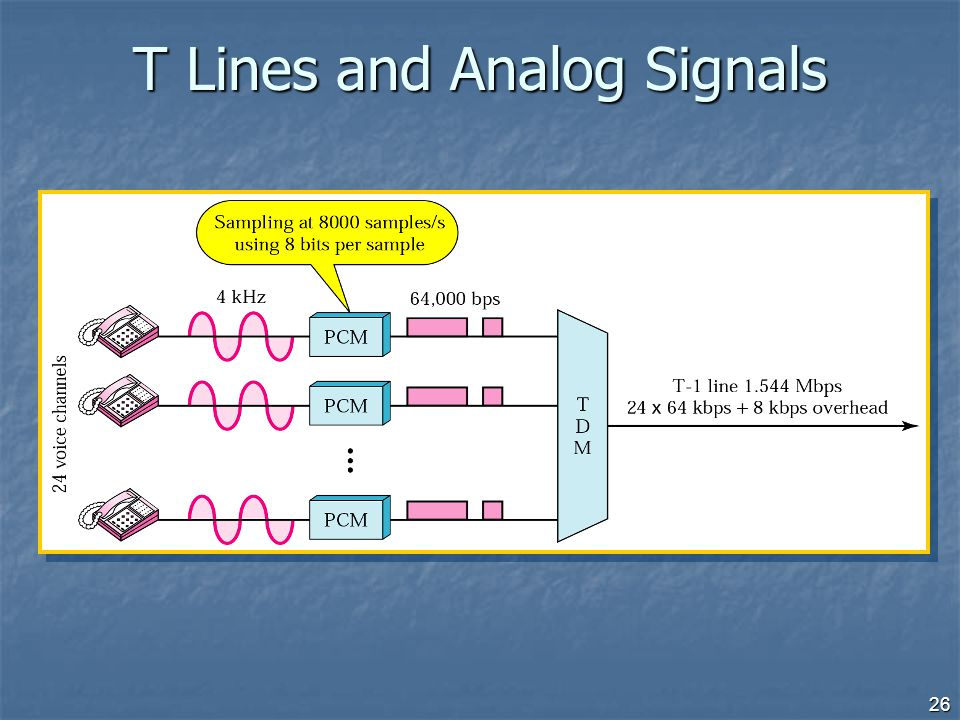 T Lines and Analog Signals