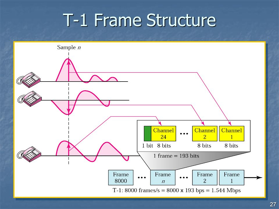 T-1 Frame Structure