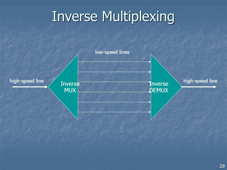 Inverse Multiplexing Inverse MUX Inverse DEMUX low-speed lines