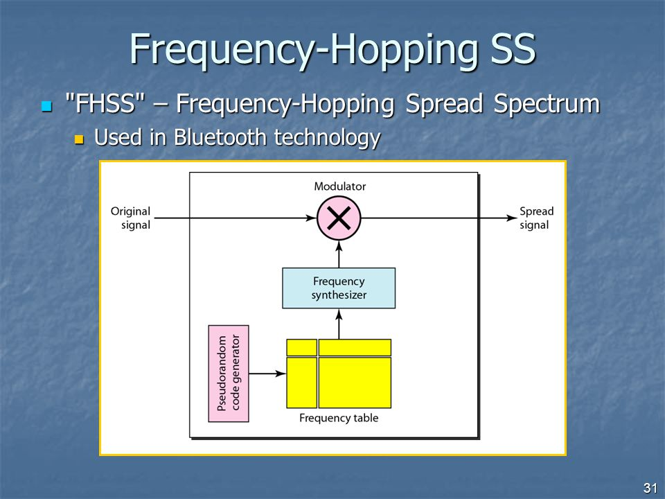 Frequency-Hopping SS FHSS – Frequency-Hopping Spread Spectrum