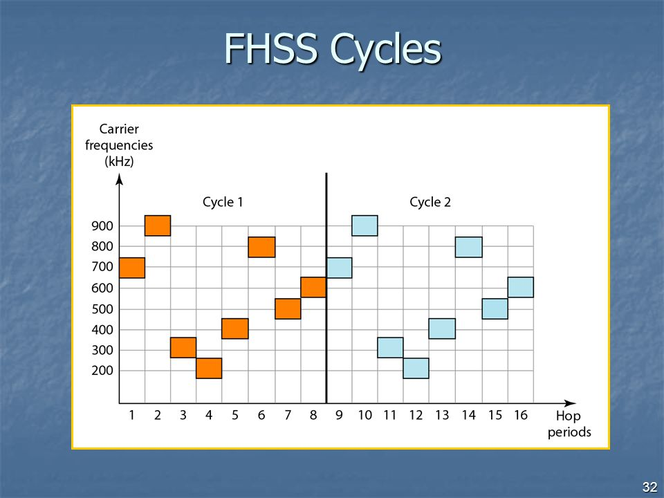 FHSS Cycles