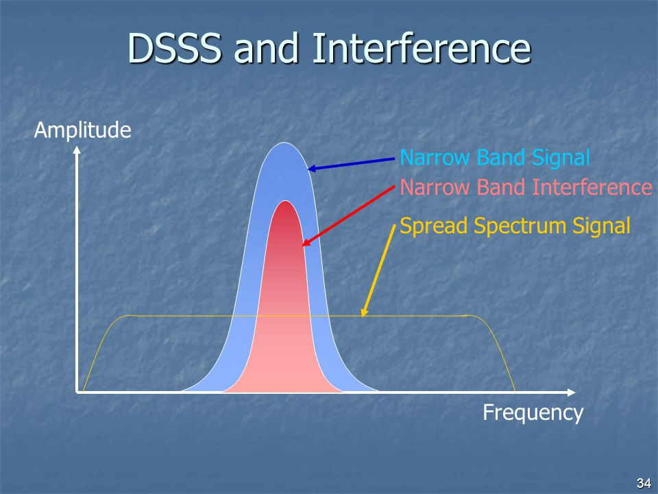 DSSS and Interference Amplitude Narrow Band Signal