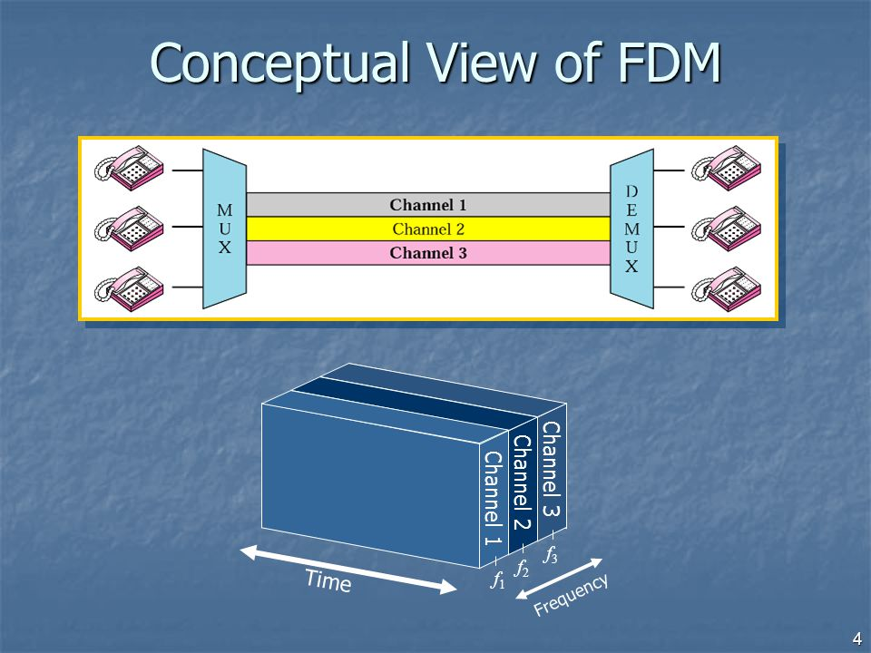 Conceptual View of FDM Channel 3 Channel 2 Channel 1 Time f3 f2 f1