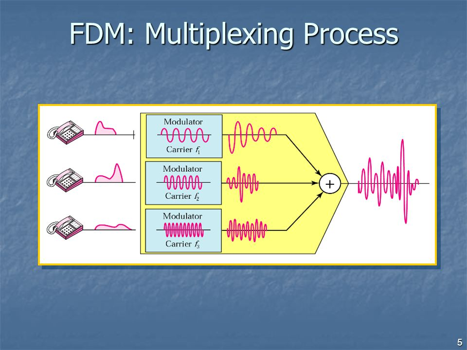 FDM: Multiplexing Process