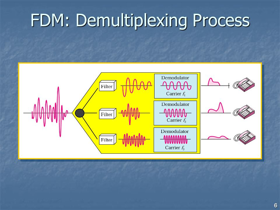 FDM: Demultiplexing Process