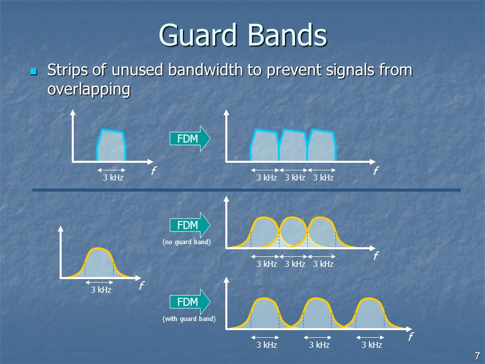 Guard Bands Strips of unused bandwidth to prevent signals from overlapping. 3 kHz. f. f. 3 kHz.