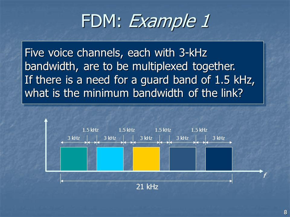 FDM: Example 1