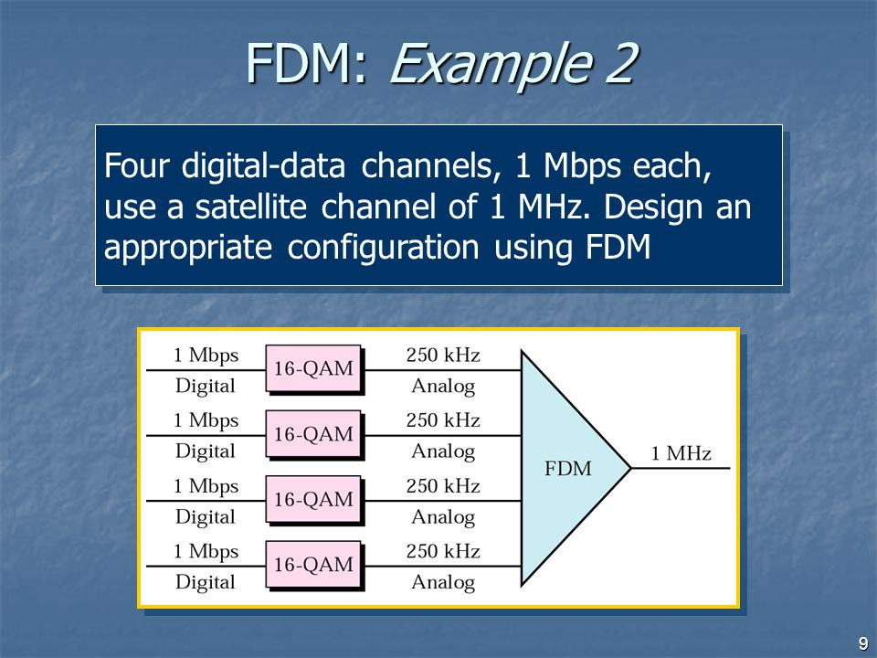 FDM: Example 2 Four digital-data channels, 1 Mbps each, use a satellite channel of 1 MHz.