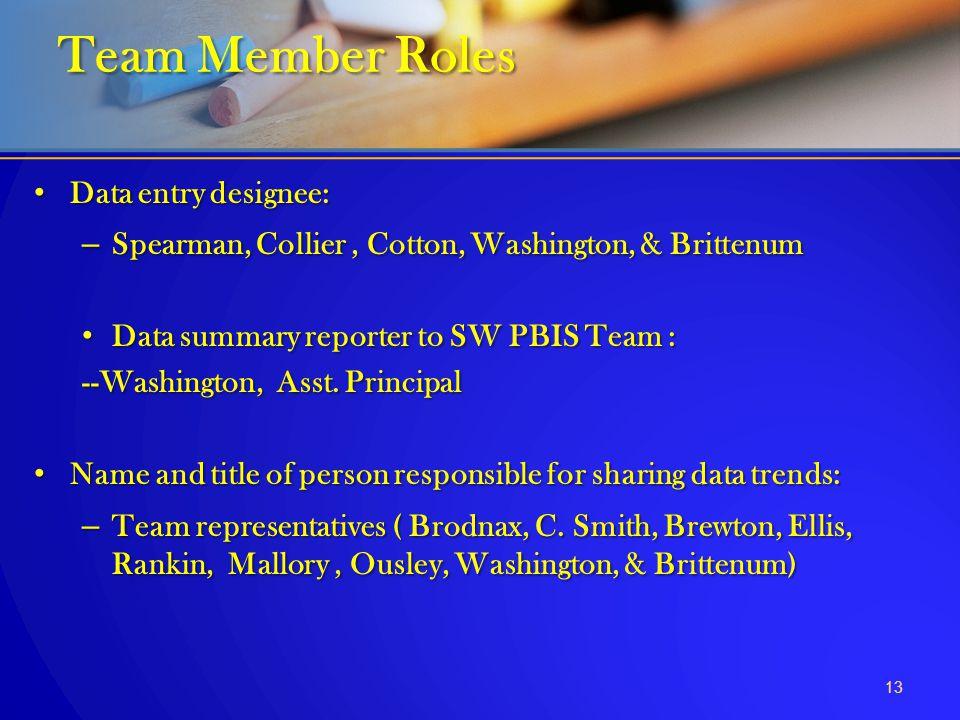 Team Member Roles Data entry designee: