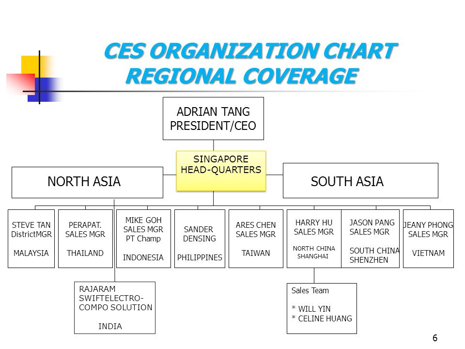 CES ORGANIZATION CHART REGIONAL COVERAGE
