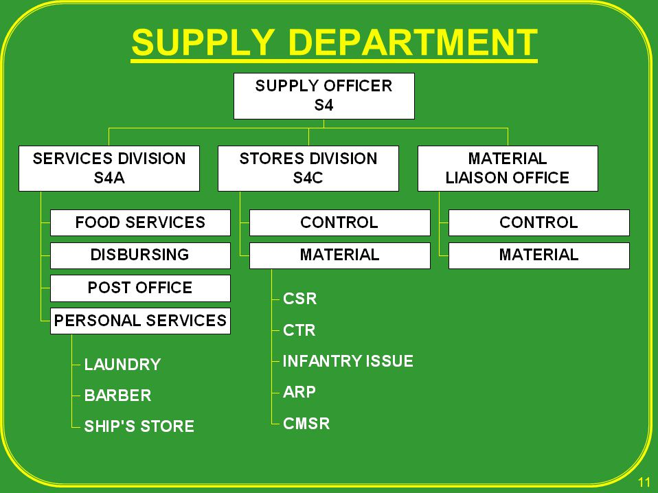 SUPPLY DEPARTMENT 11 LCDR Edwards will discuss next Tuesday