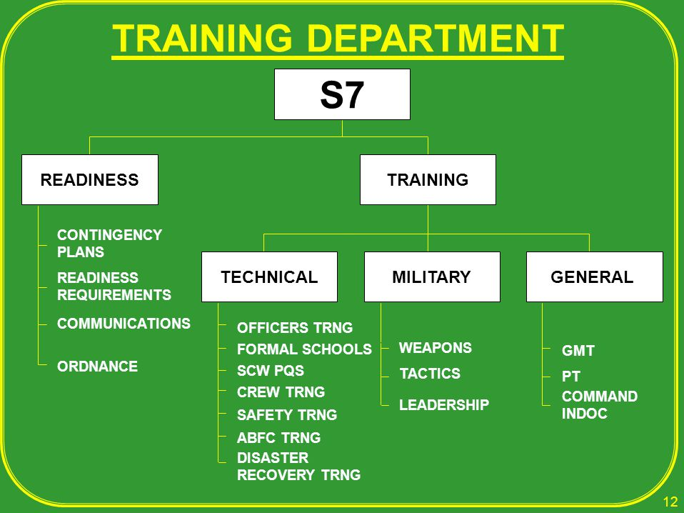 TRAINING DEPARTMENT S7 READINESS TRAINING TECHNICAL MILITARY GENERAL