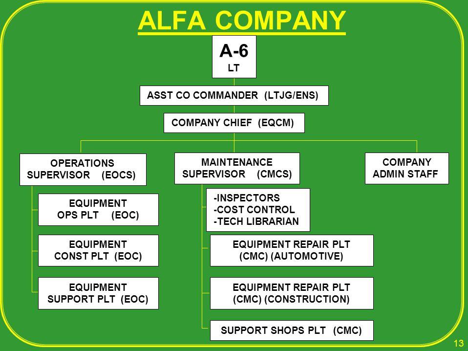 ALFA COMPANY A-6 LT ASST CO COMMANDER (LTJG/ENS) COMPANY CHIEF (EQCM)