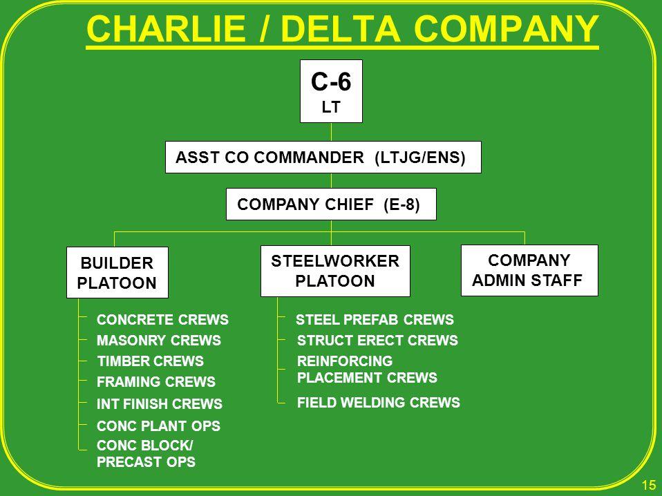 CHARLIE / DELTA COMPANY