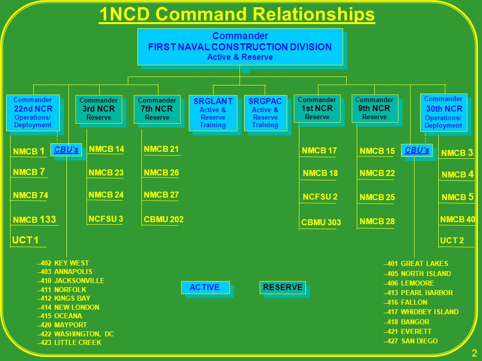 1NCD Command Relationships