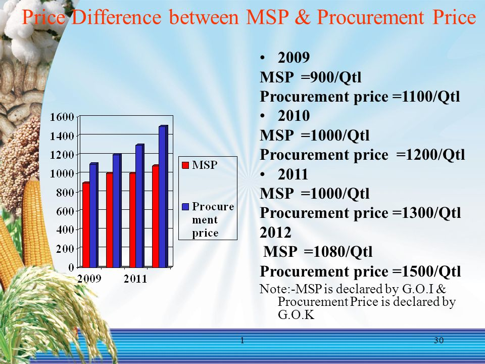 Price Difference between MSP & Procurement Price