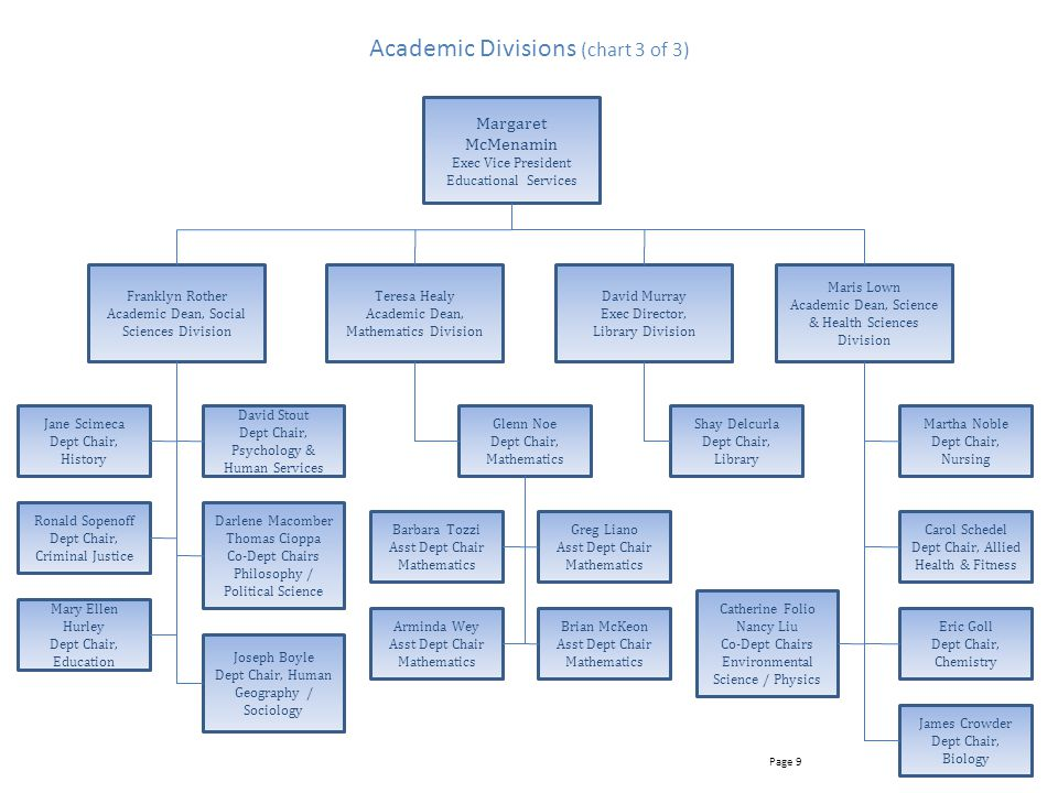 Academic Divisions (chart 3 of 3)
