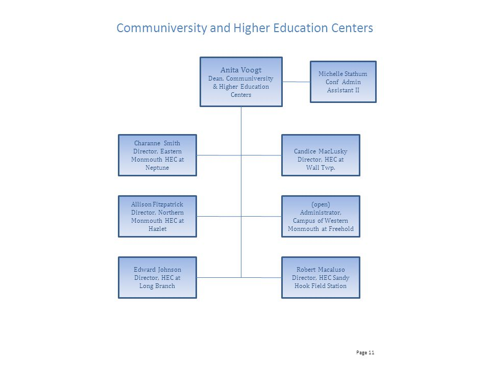 Communiversity and Higher Education Centers