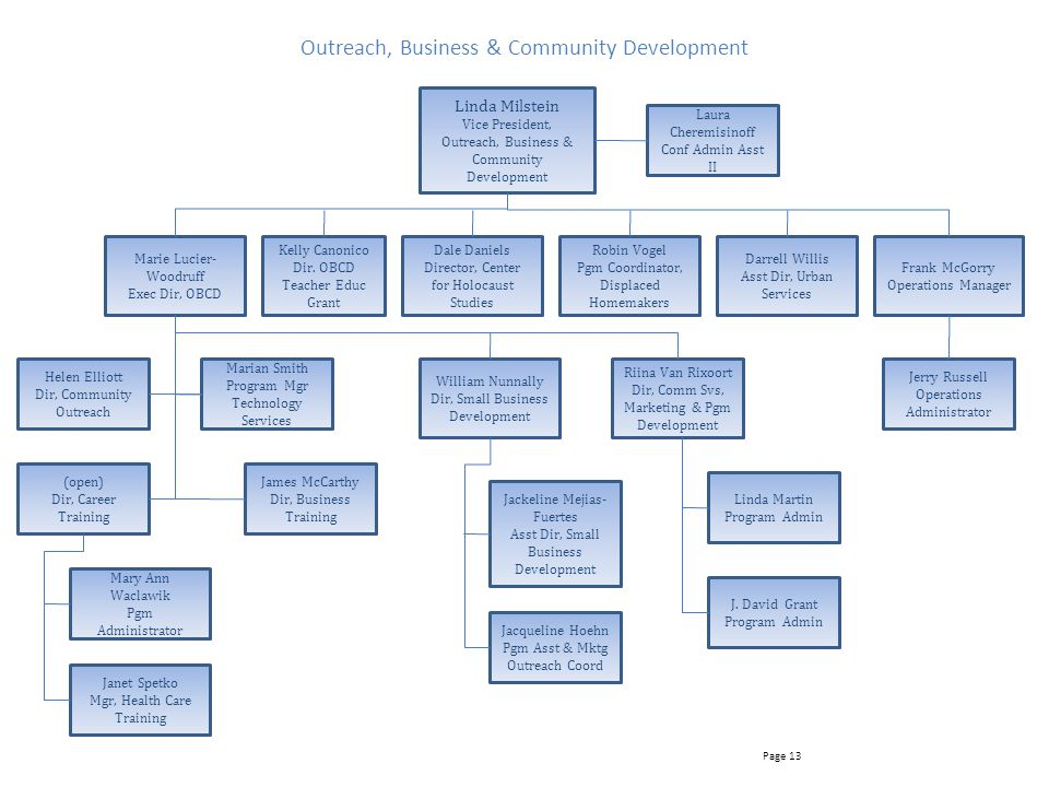 Outreach, Business & Community Development
