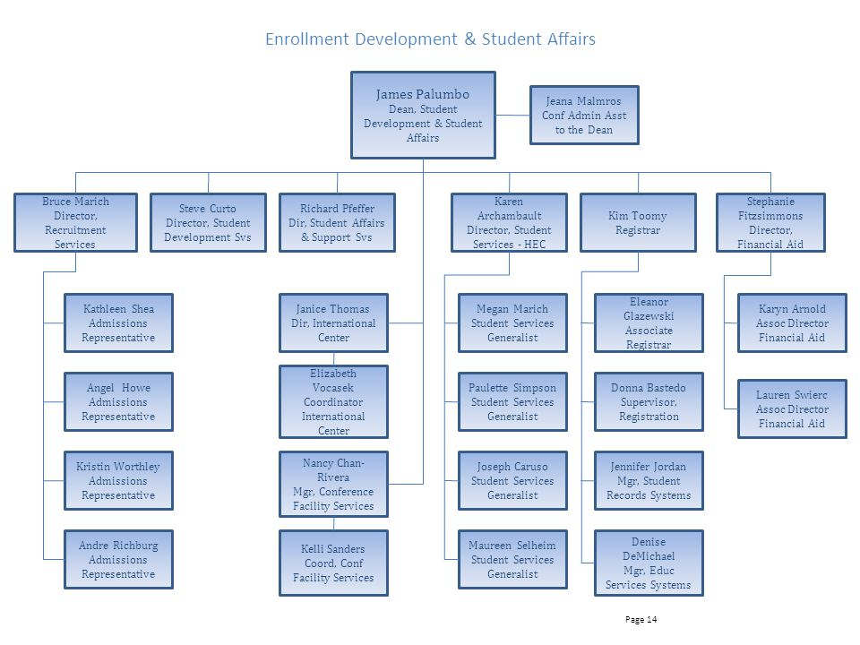 Enrollment Development & Student Affairs