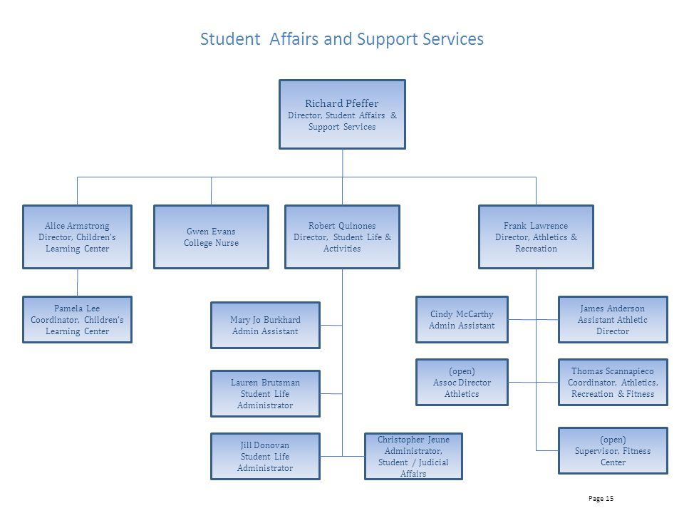 Student Affairs and Support Services