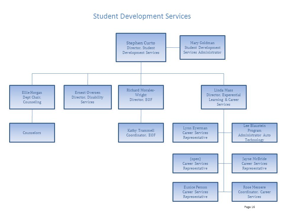 Student Development Services